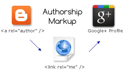 authorship markup